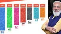ആഗോള ഇന്നൊവേഷന് സൂചിക:   ഇന്ത്യയ്ക്ക് റാങ്കിംഗ് മുന്നേറ്റം,  46-ാം റാങ്ക്  സ്വന്തമാക്കി, 2015 ല് 81-ാം റാങ്ക് ആയിരുന്നു.